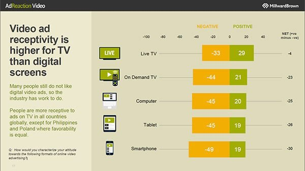 how receptive are consumers to video ads