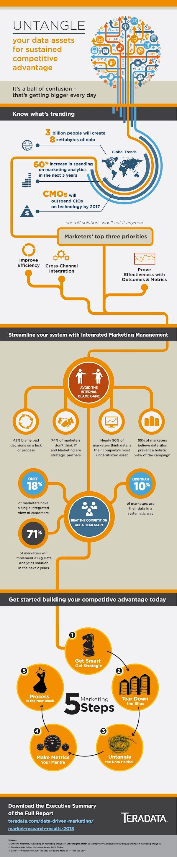 Teradata Data Driven Marketing Survey Results Infographic.jpg