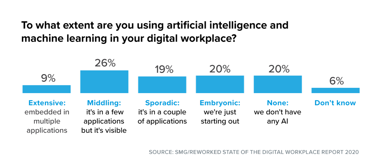 Bar graph on use of artificial intelligence in the digital workplace