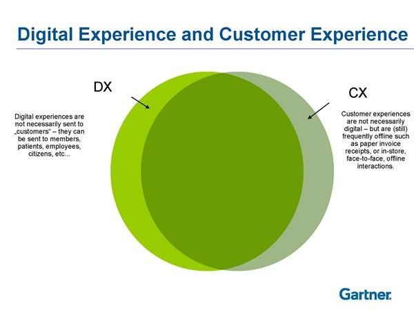the intersection of DX and CX