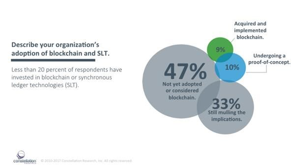 Screenshot of the findings on blockchain in Constellation Research's Digital Transformation report.