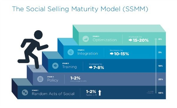 2014-24-November-social selling maturity model Infographic.jpg