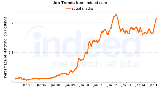 social media Job Trends graph
