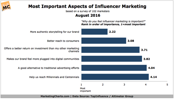 Brands are turning to influencers primarily because they can offer them a greater degree of authenticity, research from TapInfluence and Altimeter, a Prophet Company has found.