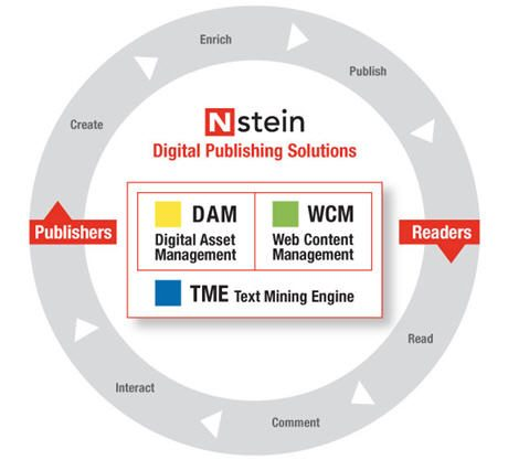 Nstein's TME 5.0: Optimize Your Web Content for the Semantic Web