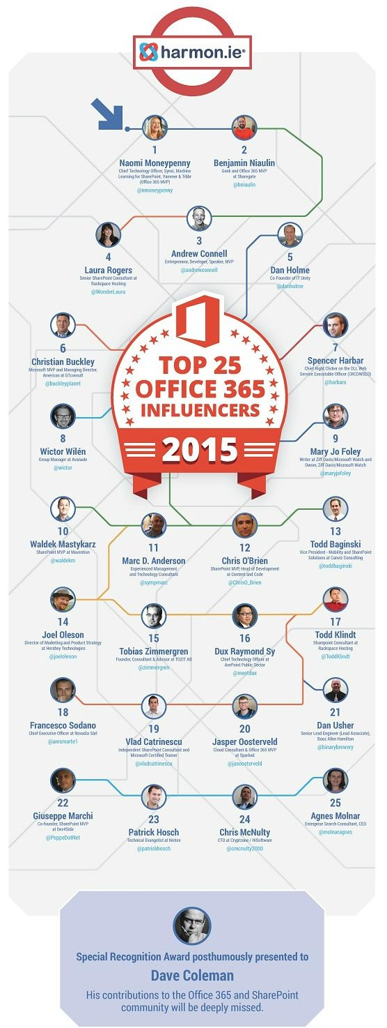 2015-1-May-Top-25-Office-365-Influencers.jpg