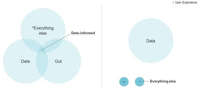comparison of being data-informed vs. user experience