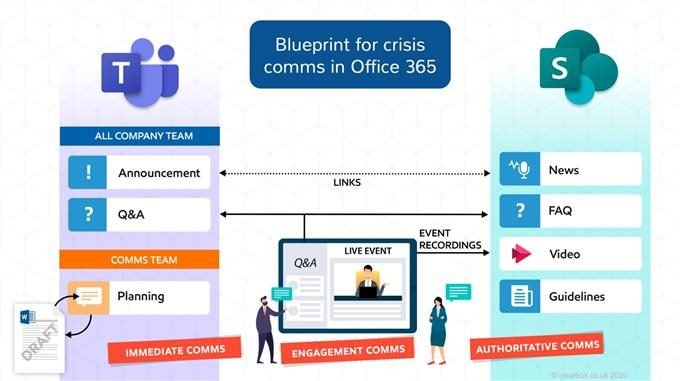office 365 comms