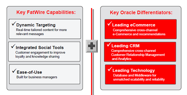 Oracle and Fatwire combined capabilities