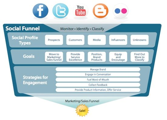 The Social Funnel creates a 360-degree view of a prospect