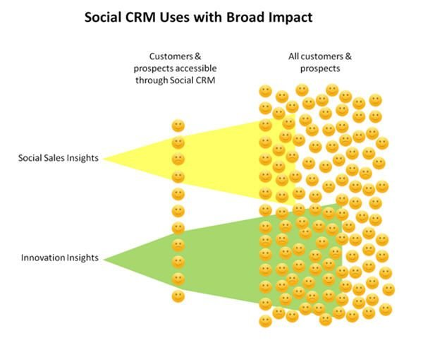 SocialCRM_with_broad_impact.jpg