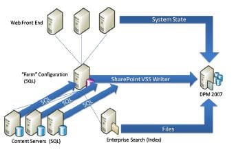 DPM for SharePoint