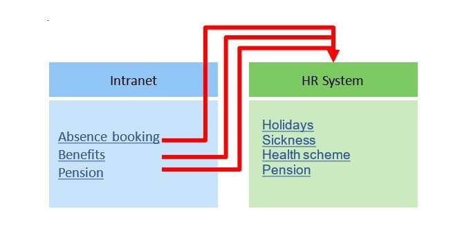 intranet hr