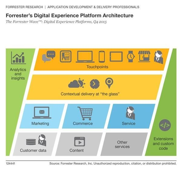 Forrester Digital Experience Platform Architecture