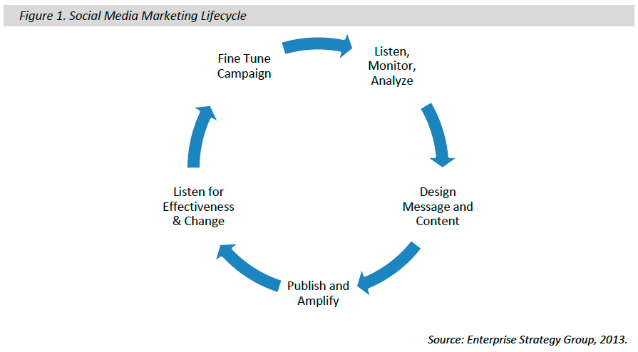 social media marketing lifecycle.png