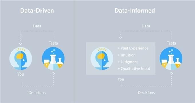 data driven vs data informed