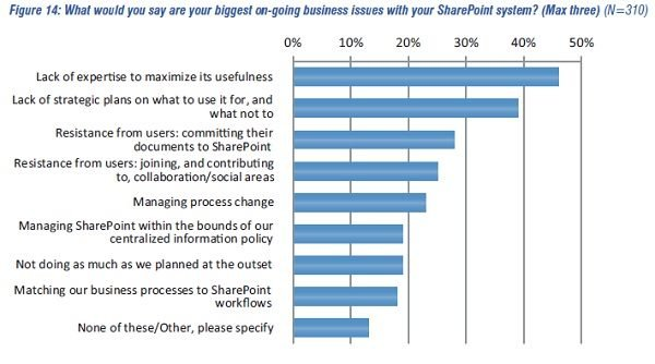 AIIM_Business Issues Around SharePoint.jpg
