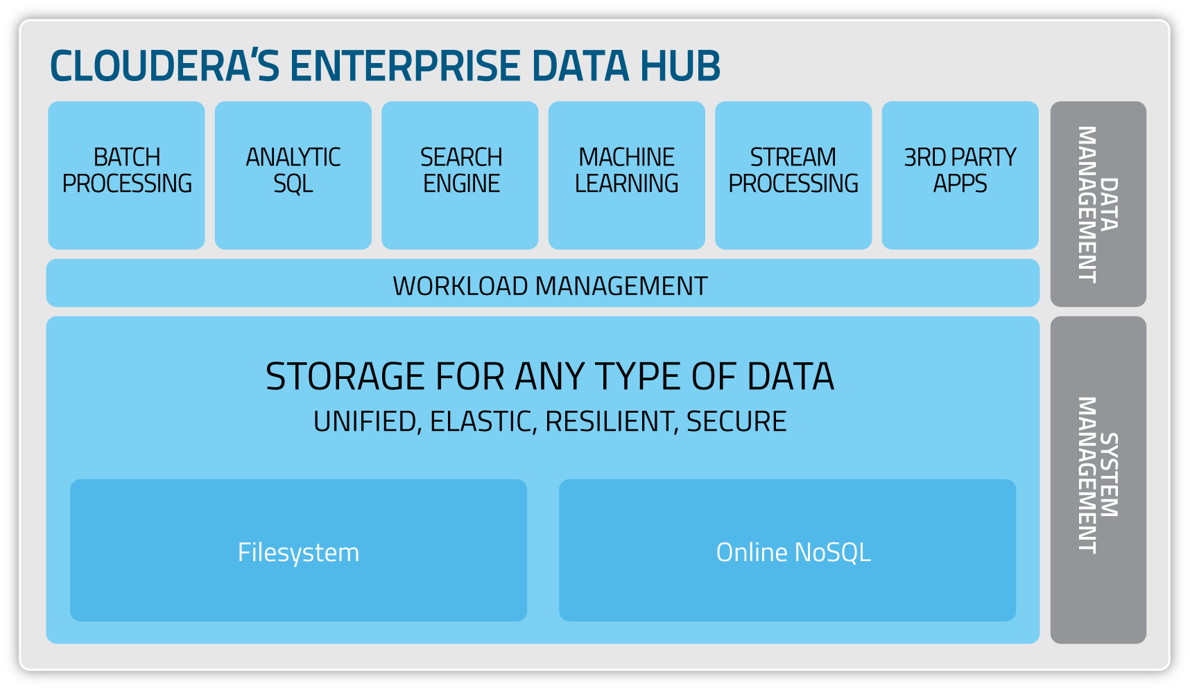 Cloudera_EDH_diagram-2014-02.png