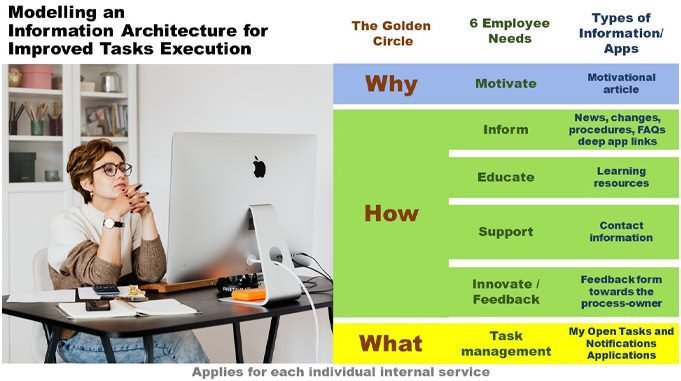 modeling architecture