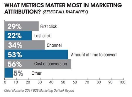 marketing attribution metrics