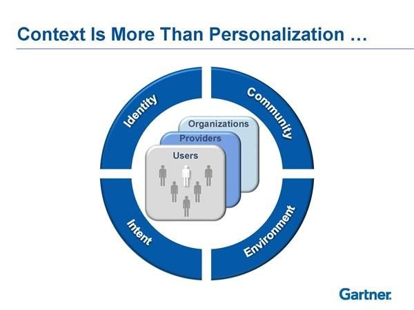 context is more than personalization