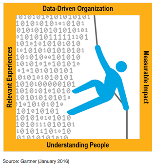 Gartner on data driven marketing