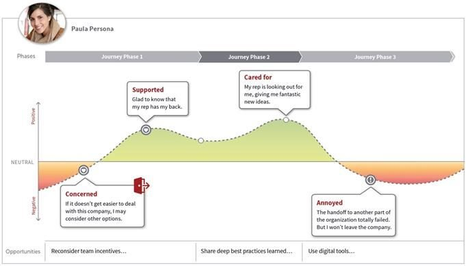 example of a customer journey map, ranging from negative to positive experiences