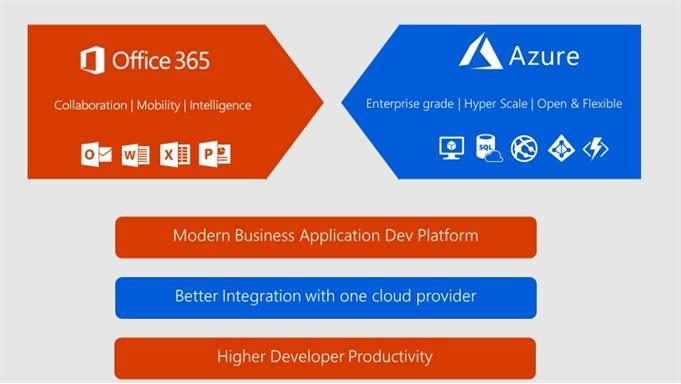 Microsoft Azure and Office 365 together: The modern business platform