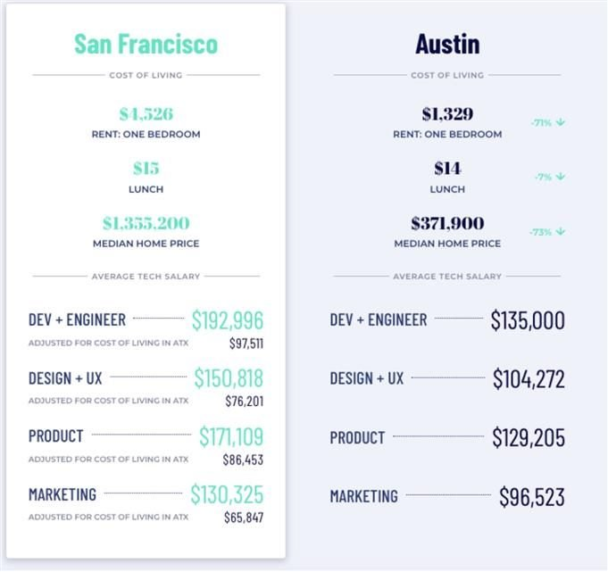 Screenshot that shows data on San Francisco compared to Austin, Texas