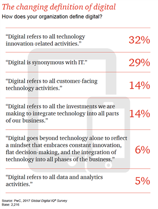 changing definitions of digital