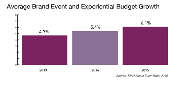 experiential budget growth