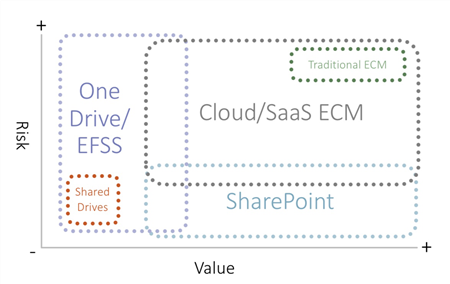 Figure 2 – Likely Future State ECM System Landscape