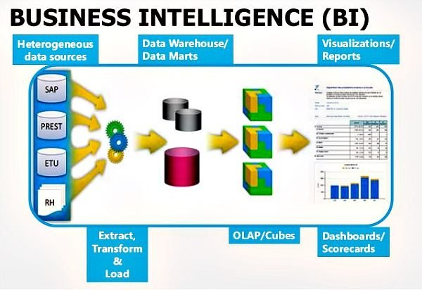 typical structure of a traditional Business Intelligence system
