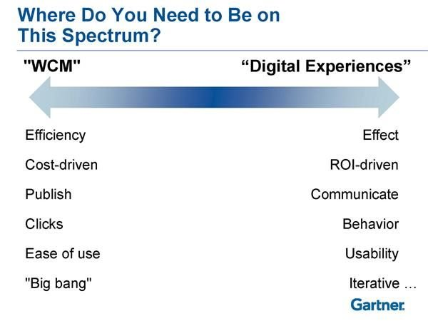 wcm compared to digital experience