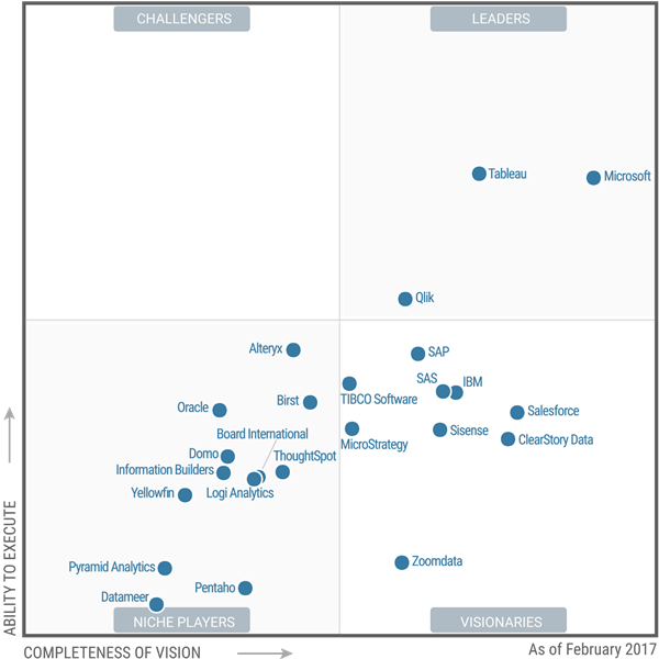Magic Quadrant for Business Intelligence and Analytics Platforms
