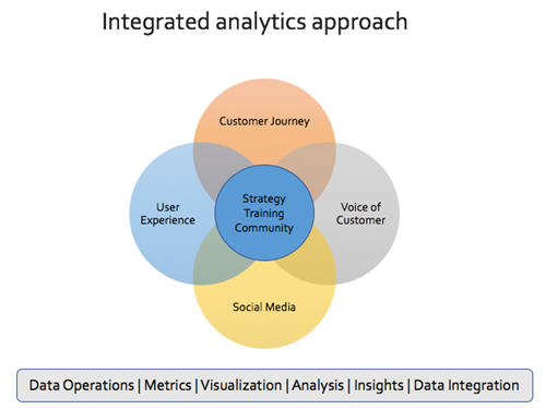 an integrated analytics approach