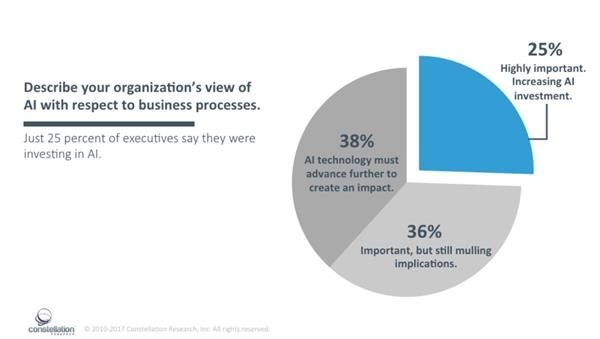 Screenshot of the findings on artificial intelligence in Constellation Research's Digital Transformation report.