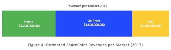 SharePoint revenues per market