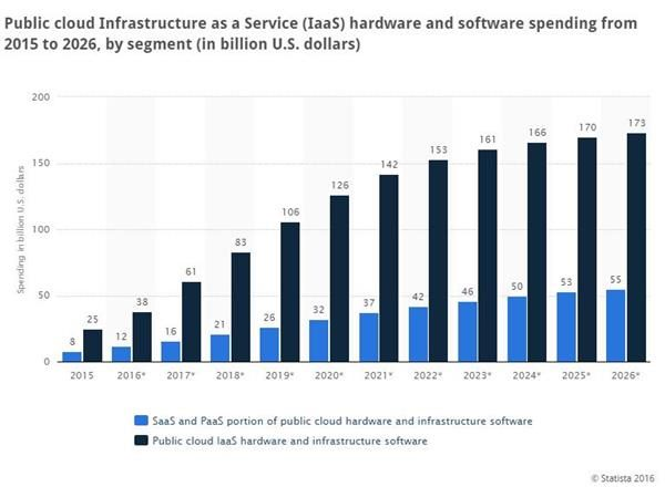Statistica: Public cloud Infrastructure as a Service (IaaS) hardware and software spending from 2015 to 2026, by segment (in billion U.S. dollars).