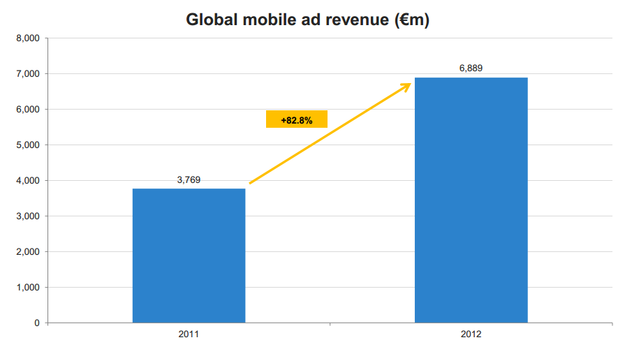 IAB IHS Report: Global Mobile Ad Revenue