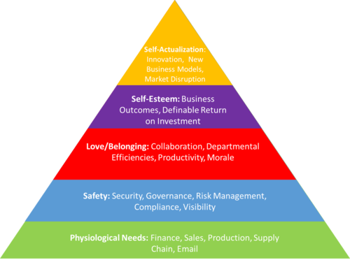 2014-29-September-Maslow-Business.png