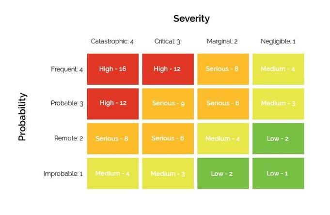 chart of risk and compliance, probability vs severity matrix