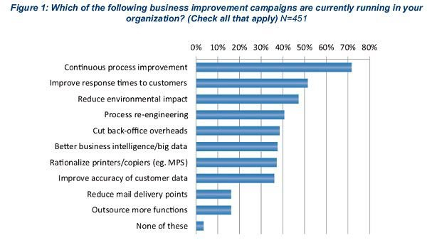 Business improvement campaigns in the enterprise