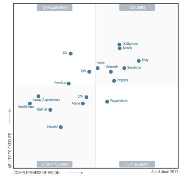 Gartner Magic Quadrant for Mobile App Development 2017