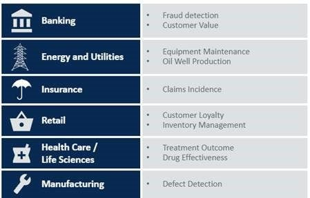 Predictive analytics use-cases, per industry