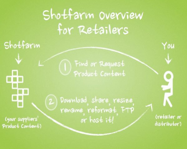 shotfarm, akamai, content delivery network, customer experience, retailers