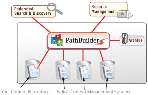 Vital Path PathBuilder Content Integration Migration Federated Search Records Management