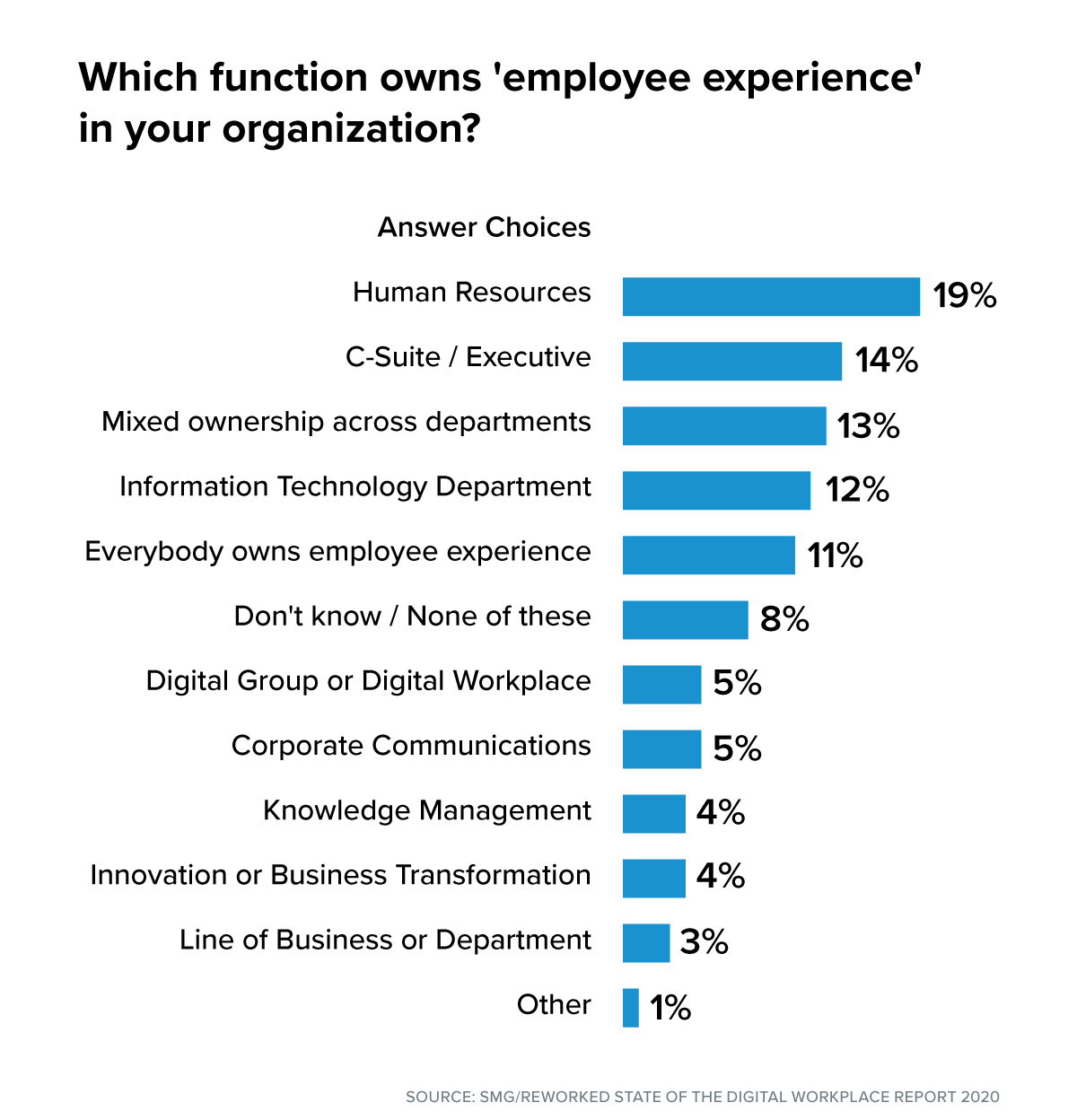 who owns employee experience graphic