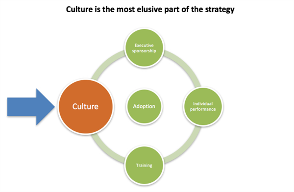 culture is the elusive part of strategy