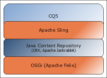 CQ5 Architecture/Technology Stack